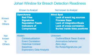 Johari Window Blind Spot Exles a model for evaluating breach detection readiness