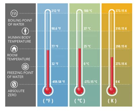 average room temperature in celsius water temperature environmental measurement systems