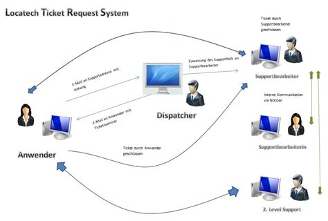 otrs workflow ticketsystem servicedesk ltrs f 252 r microsoft sharepoint
