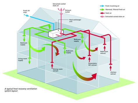 bedroom ventilation systems ever wondered how heat recovery with mechanical
