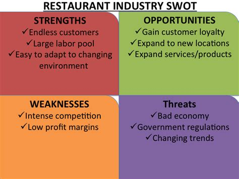 restaurant swot analysis template business strategy monday swot analysis stuart mill