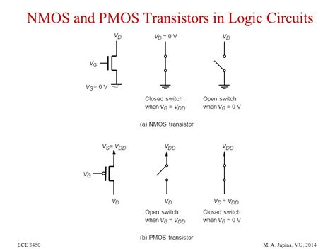transistor nmos cmos fabrication mos device structure and operation nmos circuits ppt