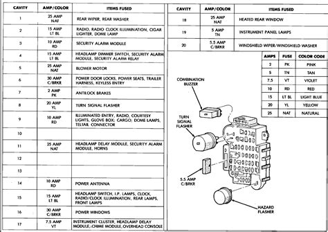 1996 Jeep Fuse Panel 1996 Jeep Fuse Block Diagram
