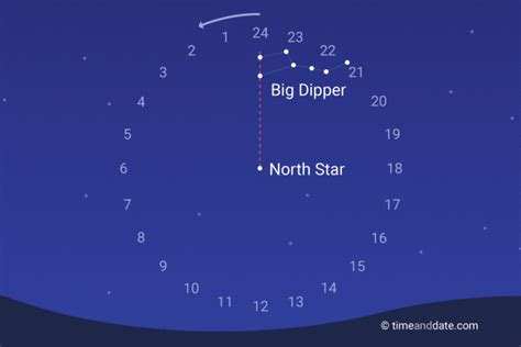 where do sts go tell time with stars