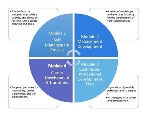 How Does Mba Help In Personal Development by Mba Developing Your Career