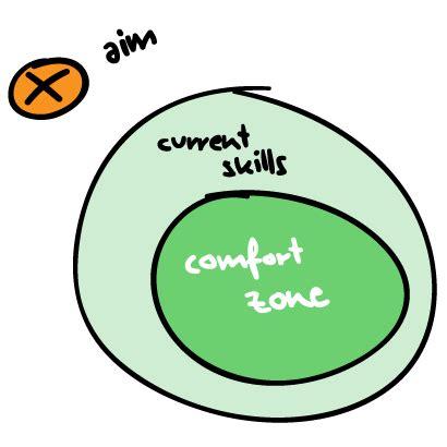 help comfort comfort zone