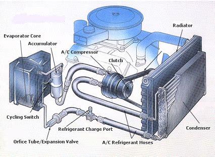 automobile air conditioner repair how to air conditioners auto air conditioner and repair