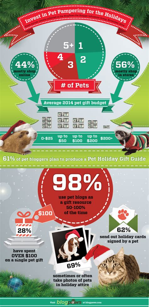 Freekibble Giveaway - infographic christmas gift spending for pets 4 the love of animals