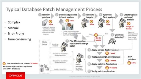 patch management report template oracle database lifecycle management