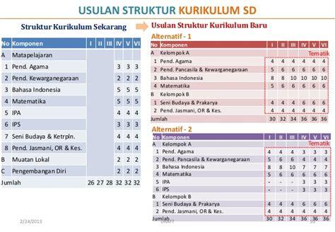 Pend Jasmani Olahraga Kesehatan Smp Klsviiik20130036130050 pengembangan kurikulum 2013 materi mgmp pai smp kota bekasi