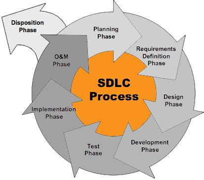 explain sdlc with diagram services azbix it outsourcing agency