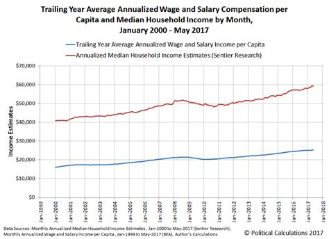 medium wage political calculations june 2017 median household income