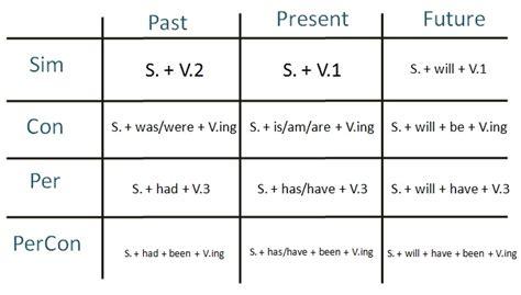 the pattern of simple future tense ว ชามารภาษาอ งกฤษ ว ธ จำ tense ท ง 12 อย างรวดเร ว