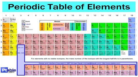 Table Song by The Periodic Table Song