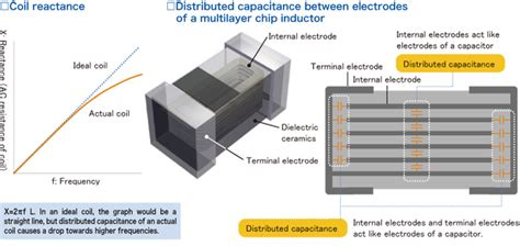 high frequency inductors and capacitors are commonly placed with silver because high frequency inductors and capacitors are commonly placed with silver because 28 images