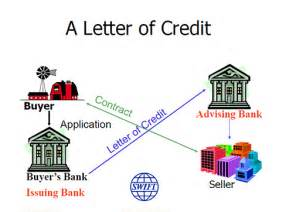 Letter Of Credit Transaction Flow Diagram Letters Of Credit Explained Open To Export