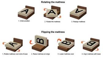 Rotate Mattress by Do I Need To Rotate Or Flip Mattress