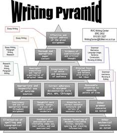 College Essay Writers by Writing Pyramid