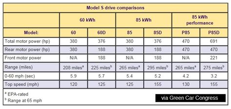 Tesla Model S Battery Weight Tesla Model S P85d Confirmed As World S 4 Door Sedan