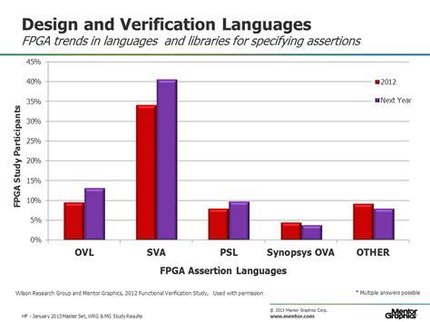 design validation routines auto3340 kalvot slides