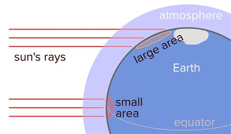 diagram of the equator flat earth theory is false the best debate
