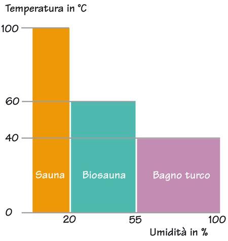 differenze tra sauna e bagno turco biosauna sauna finlandese e bagno turco rifare casa