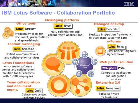 ibm lotus software ibm lotus software collaboration solutions executive