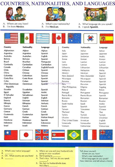 speaking countries list 8 countries nationalities and languages pictures
