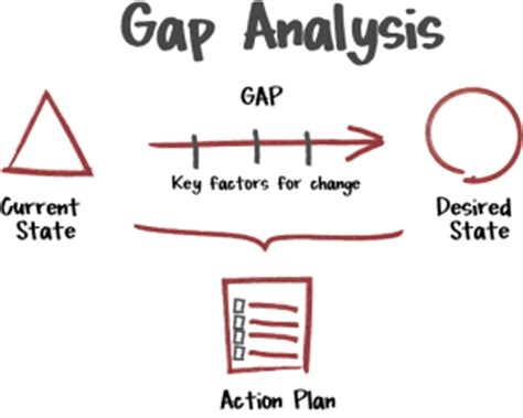 design gap meaning gap analysis what and how all you need to know