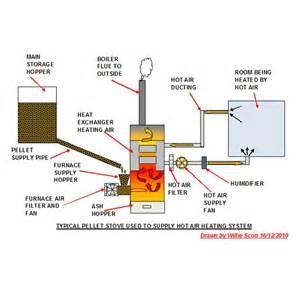 wood stove blower motor wiring diagram wood get free image about wiring diagram