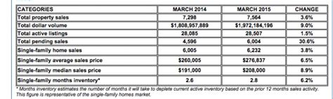 houston home prices continue to defy