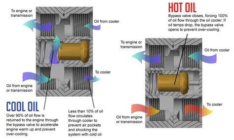 Atf Cooler Hayden 678 By Mac Motor transmission cooling system toyota 4runner forum