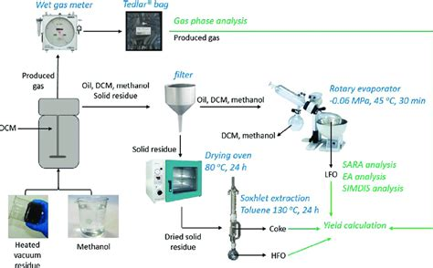 vacuum residue separation protocol of vacuum residue in supercritical