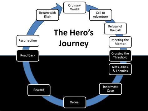 heroic quest pattern book a personal hero s journey to awaken your hero within