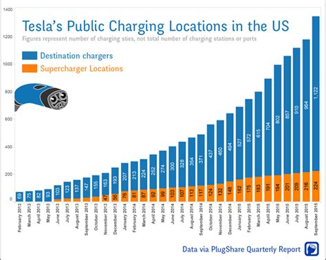 Tesla Car Charge Time Tesla Chargers Grow 200 In Usa In 1 Year Cleantechnica