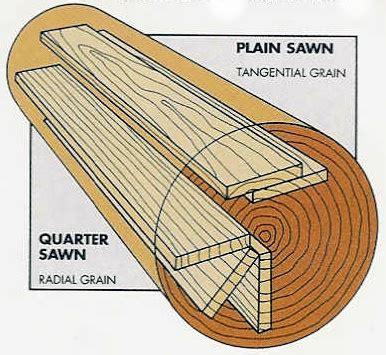 Hardwood Flooring Cuts & Grades   Wood Floor Species