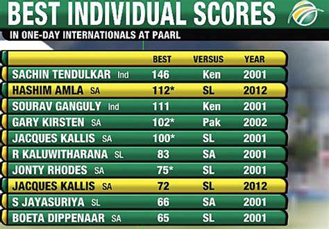 cricket highest score supersport