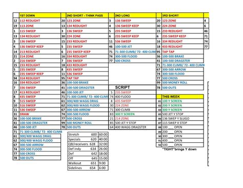 football call sheet template football play sheet template 28 images football