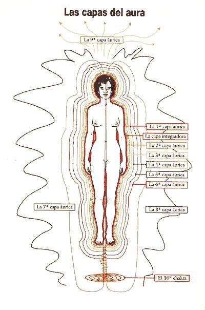 cadenas musculares espiral reiki ayurveda manos que sanan healing hands reiki