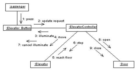 Design Elevator System Class Diagram