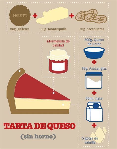 recipe infographics infographic cheesecake recipe visual ly