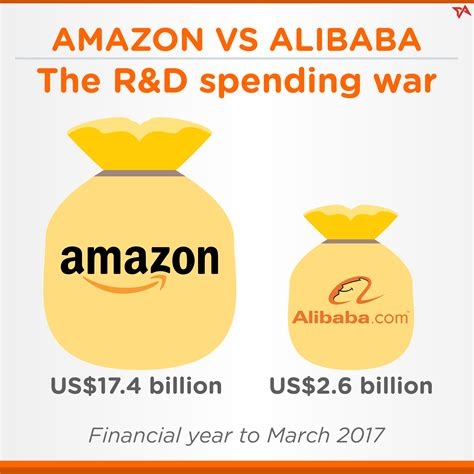 amazon vs alibaba amazon vs alibaba the r d spending war