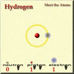 Hydrogen Protons Science At A Distance