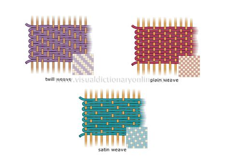 pattern definition webster arts architecture crafts weaving basic weaves