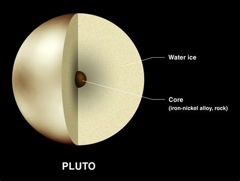 what of is pluto what is pluto made up of universe today