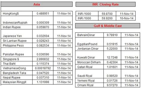 converter qatari riyal to indian rupees currency exchange rate pak rupee vs qar