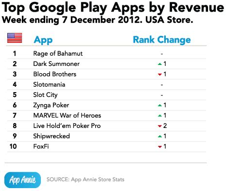 Play Store Top Grossing Top 10 Apps In The Us Top Grossing And Top Downloads