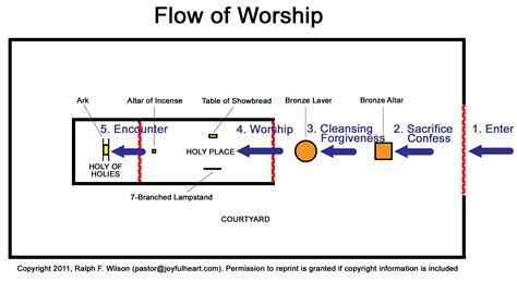 testament tabernacle diagram tabernacle flow of worship 3 we hear this in moses plea