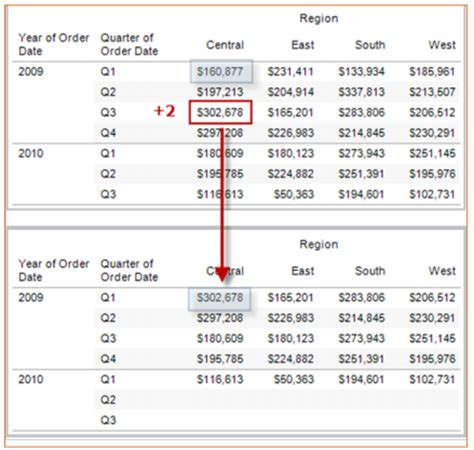 Tableau Table Calculations by Data Tableau Table Calculations
