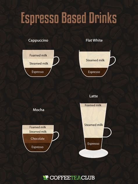 how to espresso coffee cappuccino latte mocha flat white what s the difference
